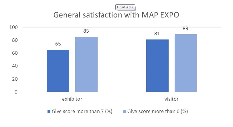 MAP EXPO general satisfaction